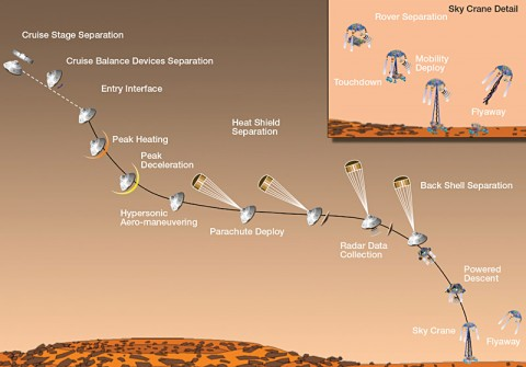 Curiosity's EDL team releases a timeline for mission milestones (as depicted in this artist's concept) surrounding the landing of the Mars rover.