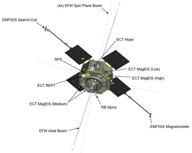 nasa u0026 39 s twin radiation belt storm probes record