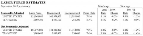 Tennessee Unemployment for September 2012