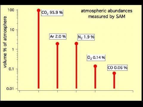 This graph shows the percentage abundance of five gases in the atmosphere of Mars, as measured by the Quadrupole Mass Spectrometer instrument of the Sample Analysis at Mars instrument suite on NASA's Mars rover in October 2012. (Image Credit: NASA/JPL-Caltech, SAM/GSFC)