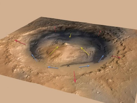 This graphic shows the pattern of winds predicted to be swirling around and inside Gale Crater, which is where NASA's Curiosity rover landed on Mars. Modeling the winds gives scientists a context for the data from Curiosity's Rover Environmental Monitoring Station (REMS). (Image credit: NASA/JPL-Caltech/ESA/DLR/FU Berlin/MSSS)