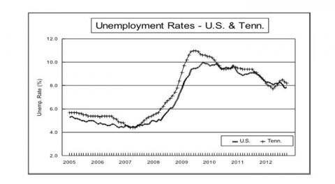 Tennessee Unemployment Graph