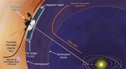 This artist's concept shows plasma flows around NASA's Voyager 1 spacecraft as it approaches interstellar space. (Image credit: NASA/JPL-Caltech/JHUAPL)