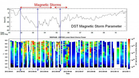 This high-cadence sampling data, taken by the Electric and Magnetic Field Instrument Suite and Integrated Science (EMFISIS) instruments on NASA's Van Allen Probes right after launch, reveals a strong correlation between chorus waves (the bird-like sounds recorded by EMFISIS) and disturbance storm time (DST), a value used to measure geomagnetic activity during magnetic storms. A drop in DST (top) can be seen to correlate with an increase in chorus activity (more red, orange, and yellow) in the bottom plot. (Credit: University of Iowa/NASA.)