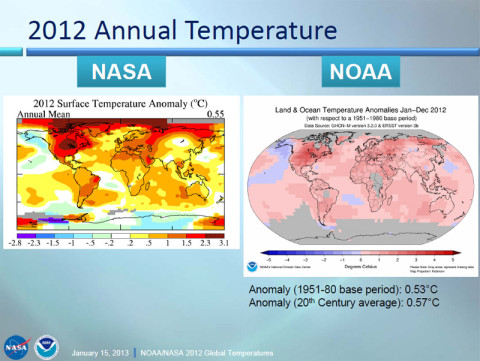 Temperature data sets collected by NASA and NOAA provide independent confirmation of recent warming trends.