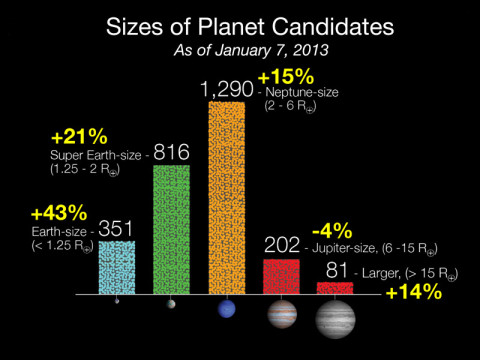 Since the last Kepler catalog was released in February 2012, the number of candidates discovered in the Kepler data has increased by 20 percent and now totals 2,740 potential planets orbiting 2,036 stars. Based on observations conducted May 2009 to March 2011, the most dramatic increases are seen in the number of Earth-size and super Earth-size candidates discovered, which grew by 43 and 21 percent respectively. (Image credit: NASA/Ames/JPL-Caltech)