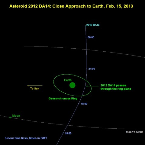 A schematic diagram of the February 15th flyby.
