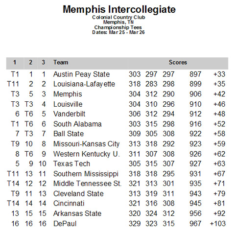 2013 Memphis Intercollegiate Final Box Score