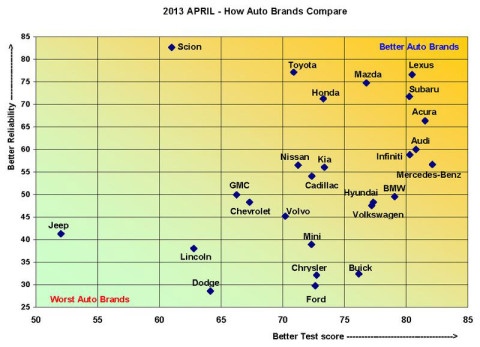 Consumer Reports 2013 Annual Car Brand Report Cards