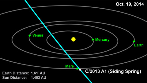 This computer graphic depicts the orbit of comet 2013 A1 (Siding Spring) through the inner solar system. (Image credit: NASA/JPL-Caltech)