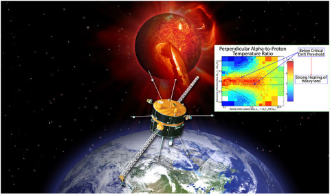 An artist's concept of the Wind spacecraft sampling the solar wind. Justin Kasper's science result is inset.