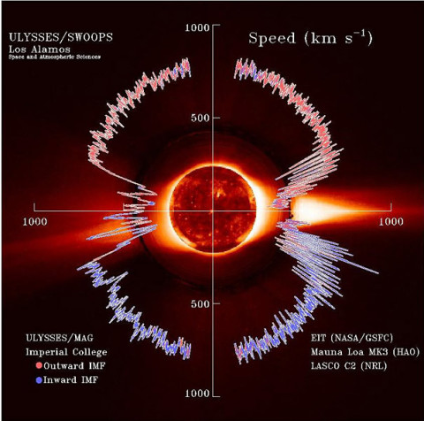 Solar wind flows away from the sun at speeds up to and exceeding 500 km/s (a million mph).