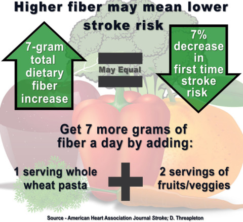 Eating more fiber may lower risk of first-time stroke