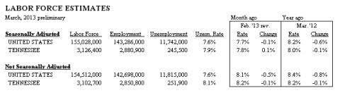 Labor Force Estimates