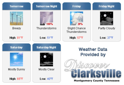 Weather forecast for the Rivers and Spires Festival weekend.