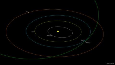 The orbit of asteroid 1998 QE2. (Image credit: NASA/JPL-Caltech)