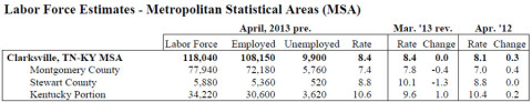 Clarksville-Montgomery County Unemployment April 2013