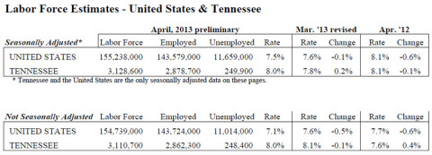 Tennessee Unemployment April 2013
