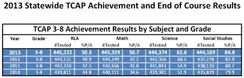 2013 TCAP Results
