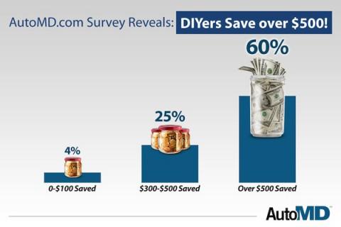 DIYers Saving Money – 60% report saving over $500