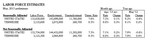 Tennessee Unemployment for May 2013