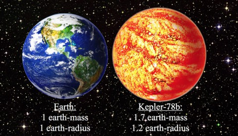 This illustration compares Earth with the newly confirmed scorched world of Kepler-78b. Kepler-78b is about 20 percent larger than Earth and is 70% more massive. Kepler-78b whizzes around its host star every 8.5 hours, making it a blazing inferno. (David A. Aguilar (CfA))