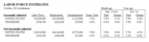 Tennessee Labor Force Estimates October 2013