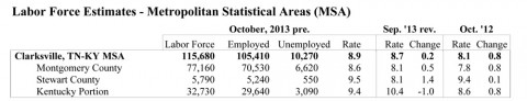 Montgomery County Unemployment Rates for September/October 2013