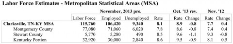 Unemployment rates for Clarksville-Montgomery County Area for November 2013.