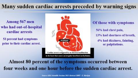 Cardiac arrest warning signs information.