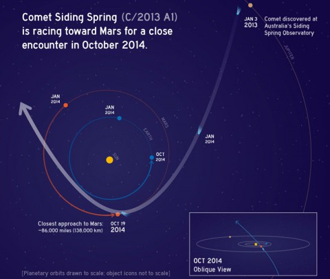 This graphic depicts the orbit of comet C/2013 A1 Siding Spring as it swings around the sun in 2014. On Oct. 19, the comet will have a very close pass at Mars, just 86,000 miles ( 138,000 kilometers) from the planet. Although the nucleus will miss the planet, the comet's coma of dust particles might envelop the Red Planet. (NASA/JPL-Caltech)