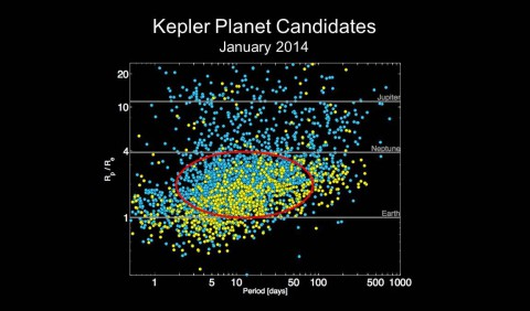 Chart of Kepler planet candidates as of January 2014. Image (NASA Ames Research Center)