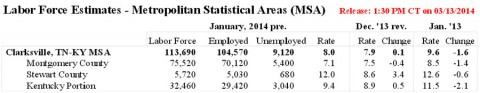 Clarksville-Montgomery County Unemployment January 2014