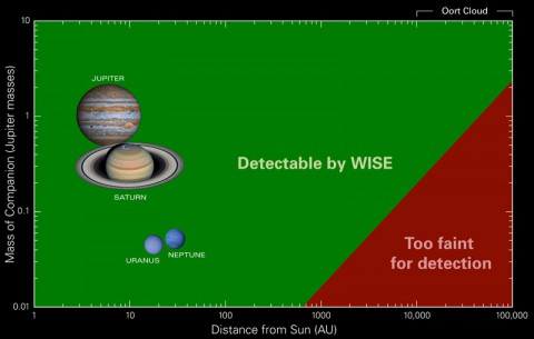 "Data from NASA's Wide-field Infrared Survey Explorer, or WISE, has found no evidence for a hypothesized body sometimes referred to as ""Planet X."" (Penn State University)"