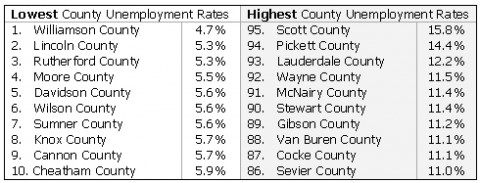 County Unemployment Summary