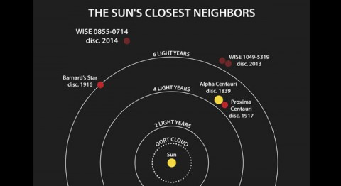 This diagram illustrates the locations of the star systems closest to the sun. The year when the distance to each system was determined is listed after the system's name.