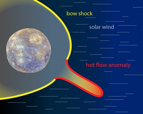 The yellow color shows the standing bow shock in front of Mercury. The signature of material flowing in a vastly different direction than the solar wind -- an HFA – can be seen in red at the lower left. (NASA/Duberstein)