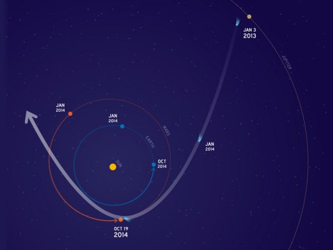 This graphic depicts the orbit of comet C/2013 A1 Siding Spring as it swings around the sun in 2014. On Oct. 19, the comet will have a very close pass at Mars. Its nucleus will miss Mars by about 82,000 miles (132,000 kilometers). The comet's trail of dust particles shed by the nucleus might be wide enough to reach Mars or might also miss it.