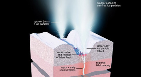 This artist's rendering shows a cross-section of the ice shell immediately beneath one of Enceladus' geyser-active fractures, illustrating the physical and thermal structure and the processes ongoing below and at the surface. (NASA/JPL-Caltech/Space Science Institute)
