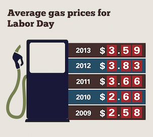 Average gas prices for Labor Day, 2014