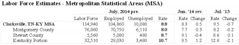 Clarksville-Montgomery County Unemployment rates July 2014