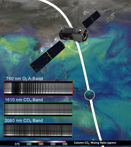 "NASA's OCO-2 spacecraft collected ""first light"" data Aug. 6 over New Guinea. OCO-2's spectrometers recorded the bar code-like spectra, or chemical signatures, of molecular oxygen or carbon dioxide in the atmosphere. The backdrop is a simulation of carbon dioxide created from GEOS-5 model data. (NASA/JPL-Caltech/NASA GSFC)"