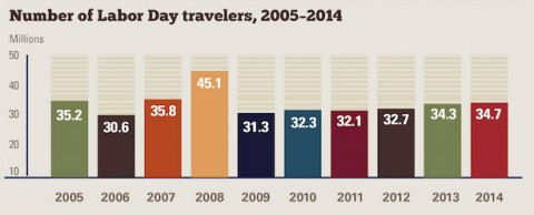 Number of Labor Day Travelers, 2005-2014