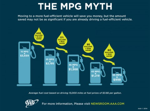AAA Fuel Mileage Infographic