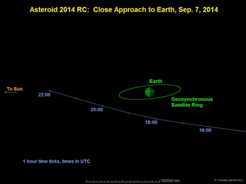 This graphic depicts the passage of asteroid 2014 RC past Earth on September 7, 2014. At time of closest approach, the space rock will be about one-tenth the distance from Earth to the moon. Times indicated on the graphic are Universal Time. (NASA/JPL-Caltech)