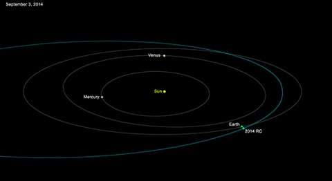 This graphic depicts the orbit of asteroid 2014 RC around the sun. A house-sized asteroid will safely fly past Earth Sunday afternoon, September 7, at a distance equivalent to about one-tenth of the distance between Earth and the moon. (NASA/JPL-Caltech)