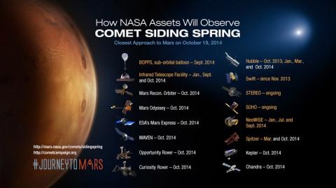 NASA Science Fleet Prepares for Mars Comet. (NASA)