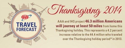 2014 AAA Thanksgiving Travel Forecast