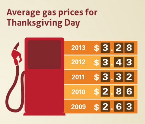 Average gas prices for 2014 Thanksgiving Day
