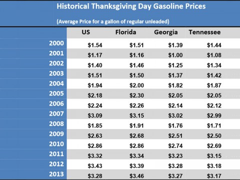 Historical Thanksgiving Day Gasoline Prices